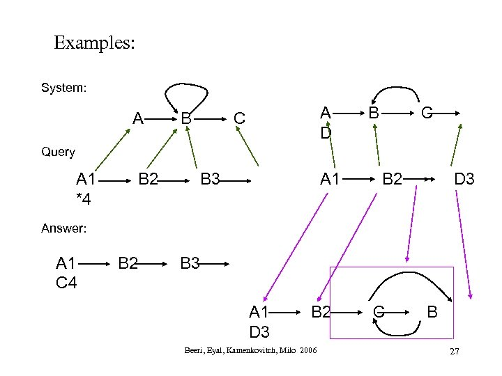 Examples: System: A B A D C B C Query A 1 *4 B