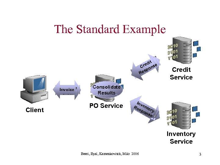 The Standard Example itt edi red nse C c Cr eo k p h