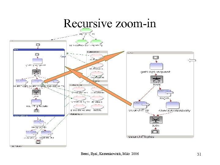 Recursive zoom-in Beeri, Eyal, Kamenkovitch, Milo 2006 31