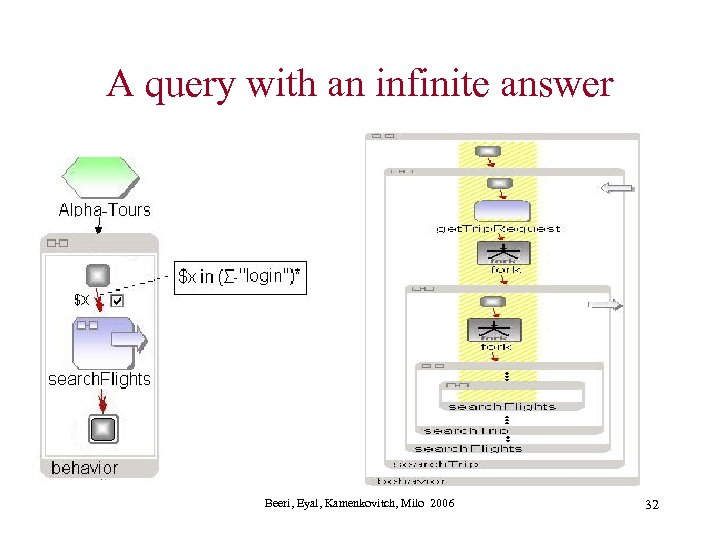 A query with an infinite answer Beeri, Eyal, Kamenkovitch, Milo 2006 32