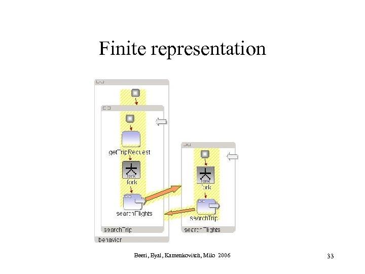 Finite representation Beeri, Eyal, Kamenkovitch, Milo 2006 33