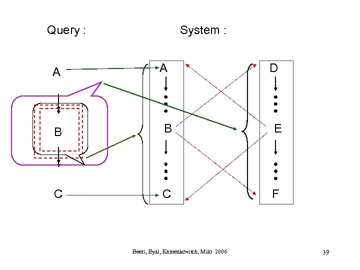 Query : A System : A D B B E C C F Beeri,