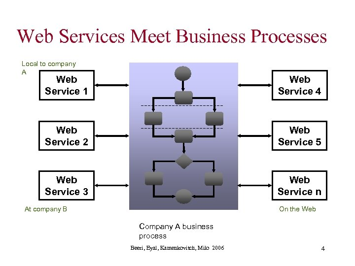 Web Services Meet Business Processes Local to company A Web Service 1 Web Service