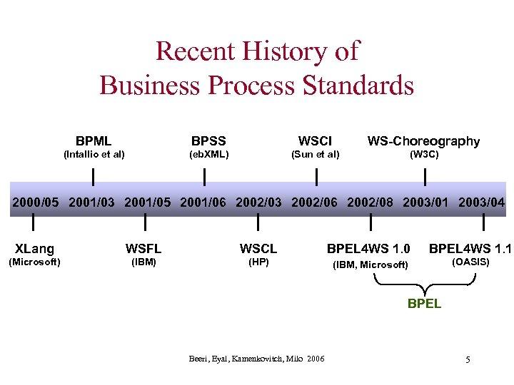 Recent History of Business Process Standards BPML BPSS WSCI WS-Choreography (Intallio et al) (eb.