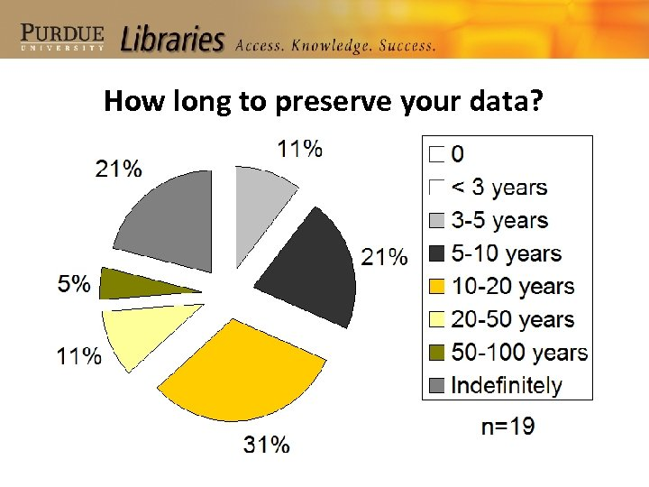 How long to preserve your data?