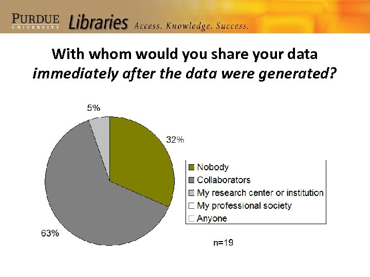 With whom would you share your data immediately after the data were generated?