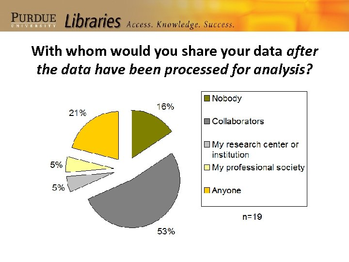 With whom would you share your data after the data have been processed for