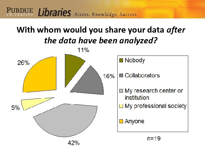 With whom would you share your data after the data have been analyzed?