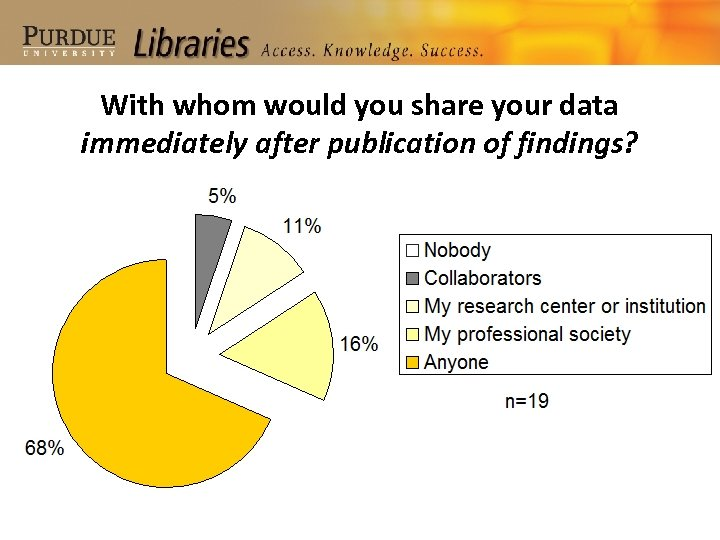 With whom would you share your data immediately after publication of findings?