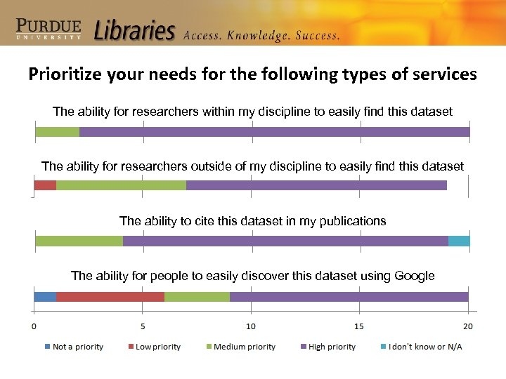 Prioritize your needs for the following types of services The ability for researchers within