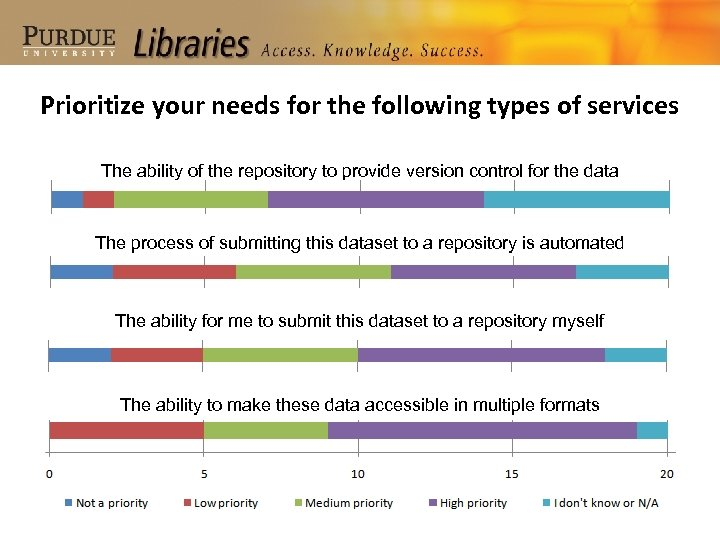 Prioritize your needs for the following types of services The ability of the repository