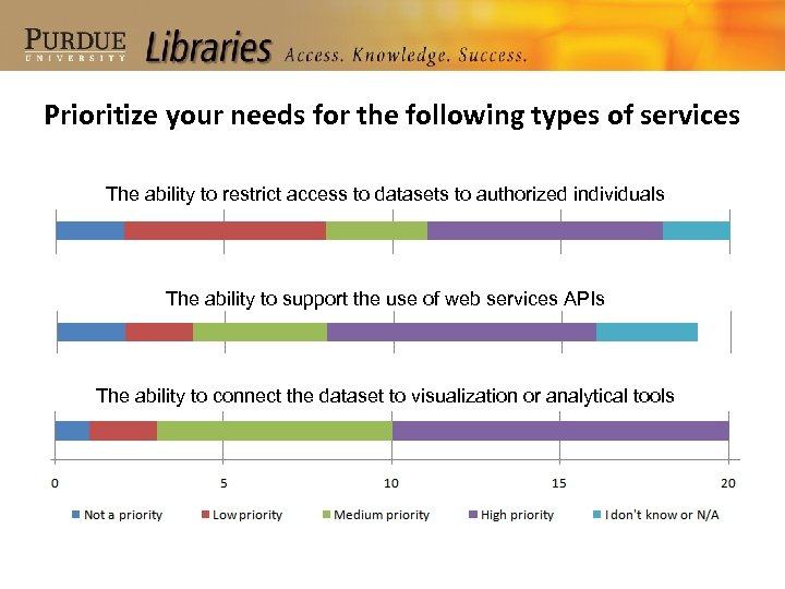 Prioritize your needs for the following types of services The ability to restrict access