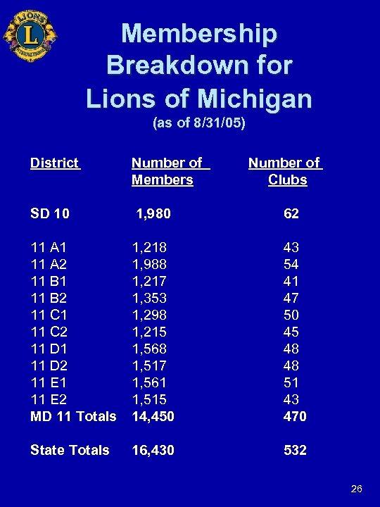 Membership Breakdown for Lions of Michigan (as of 8/31/05) District Number of Members Number