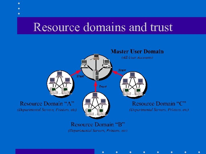 Resource domains and trust
