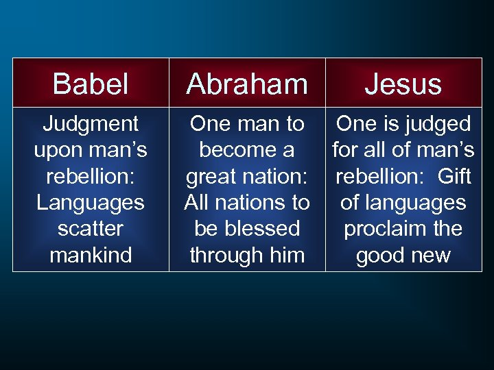 Babel Abraham Jesus Judgment upon man's rebellion: Languages scatter mankind One man to become