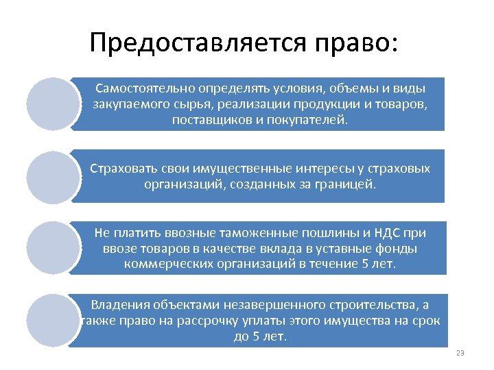 Предоставляется право: Самостоятельно определять условия, объемы и виды закупаемого сырья, реализации продукции и товаров,