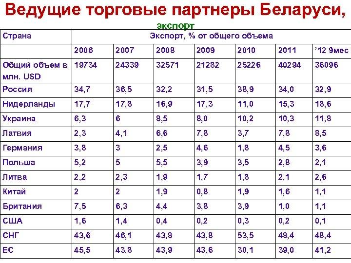 Ведущие торговые партнеры Беларуси, экспорт Страна Экспорт, % от общего объема 2006 2007 2008