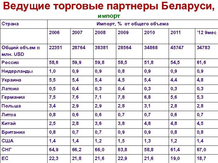 Ведущие торговые партнеры Беларуси, импорт Страна Импорт, % от общего объема 2006 2007 2008