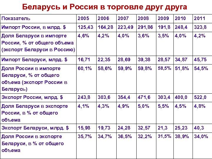 Беларусь и Россия в торговле друга Показатель 2005 2006 2007 2008 2009 2010 2011