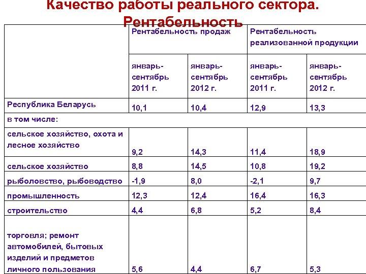 Качество работы реального сектора. Рентабельность продаж реализованной продукции январьсентябрь 2011 г. январьсентябрь 2012 г.