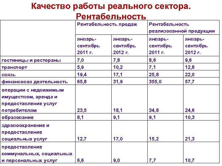 Качество работы реального сектора. Рентабельность продаж Рентабельность реализованной продукции январьсентябрь 2011 г. январьсентябрь 2012