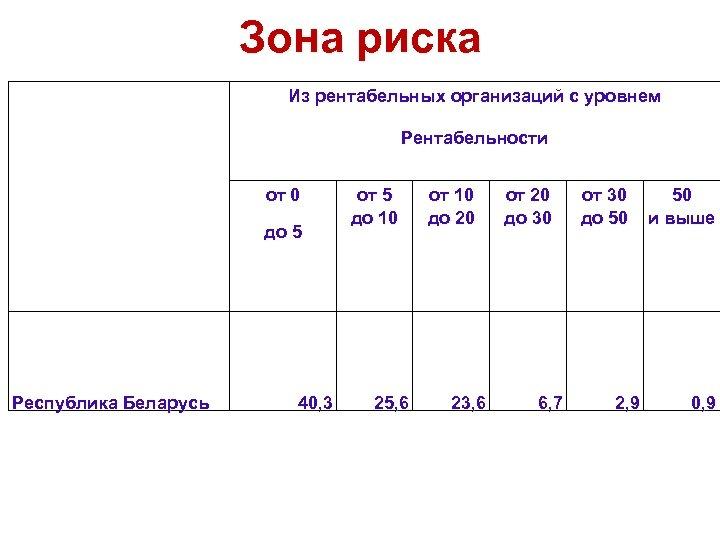Зона риска Из рентабельных организаций с уровнем Рентабельности от 0 до 5 Республика Беларусь