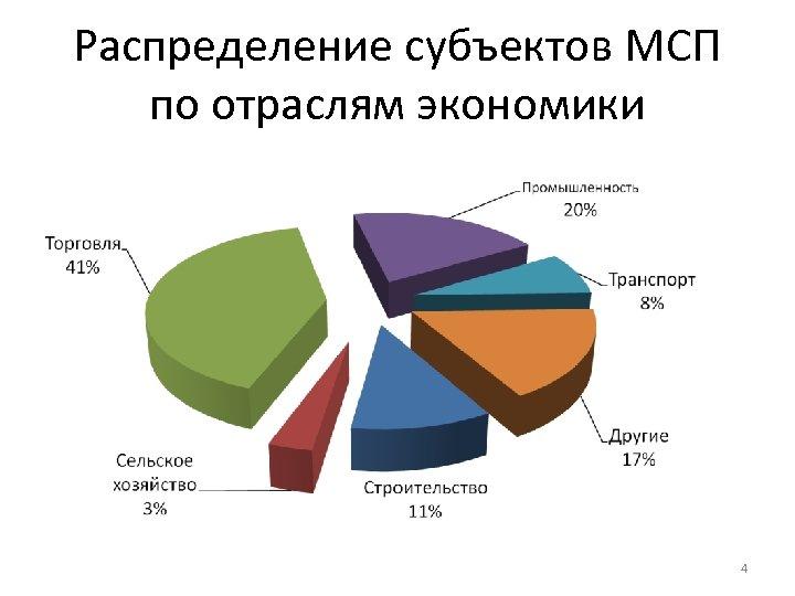 Распределение субъектов МСП по отраслям экономики 4