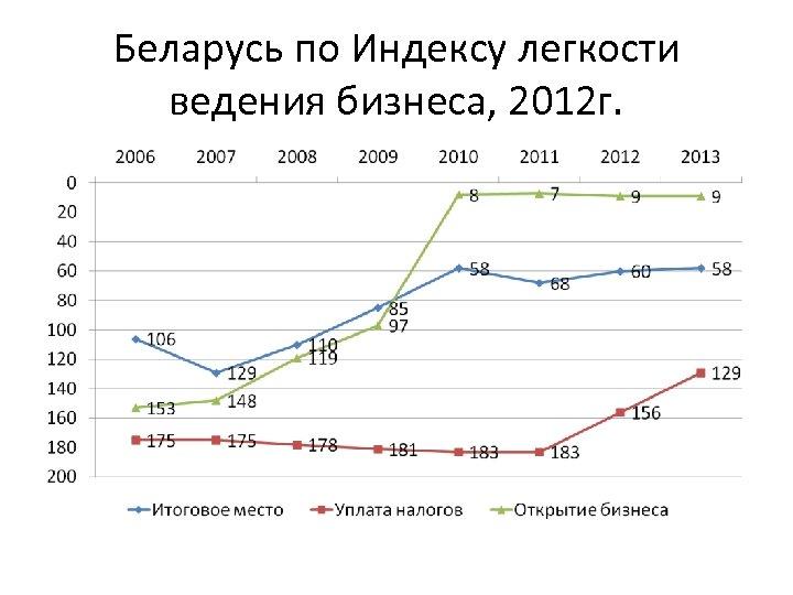 Беларусь по Индексу легкости ведения бизнеса, 2012 г.