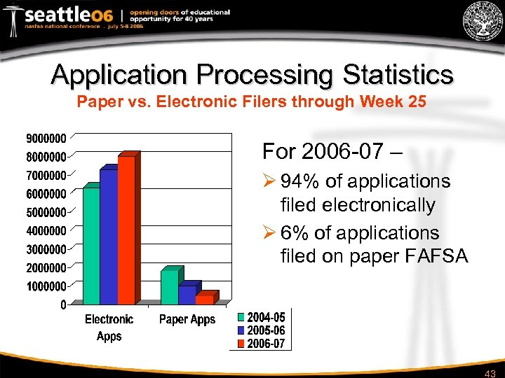 Application Processing Statistics Paper vs. Electronic Filers through Week 25 For 2006 -07 –