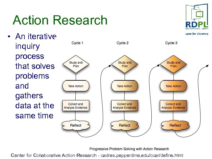 Action Research • An iterative inquiry process that solves problems and gathers data at