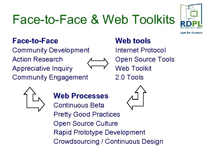 Face-to-Face & Web Toolkits Face-to-Face Web tools Community Development Action Research Appreciative Inquiry Community