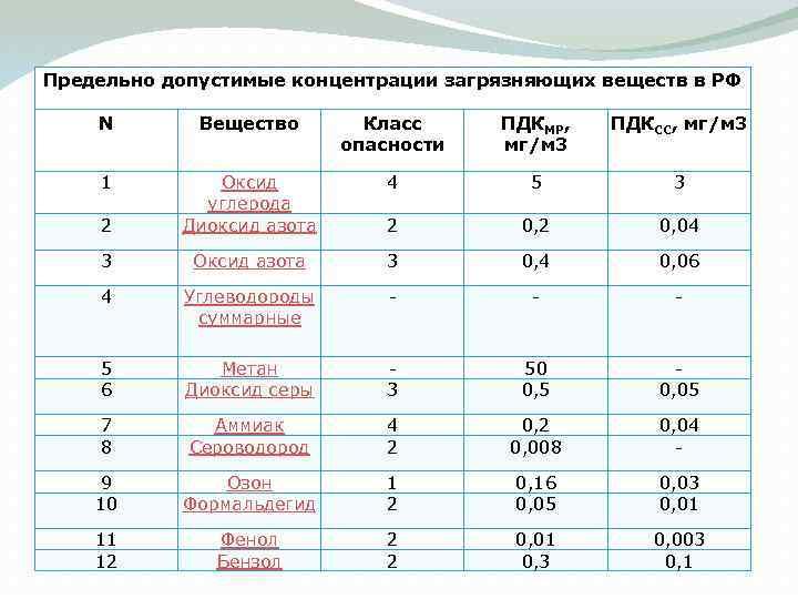 Предельно допустимые концентрации загрязняющих веществ в РФ N Вещество Класс опасности ПДКМР, мг/м 3