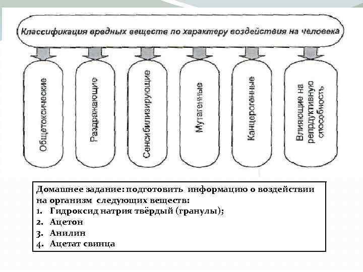 Домашнее задание: подготовить информацию о воздействии на организм следующих веществ: 1. Гидроксид натрия твёрдый
