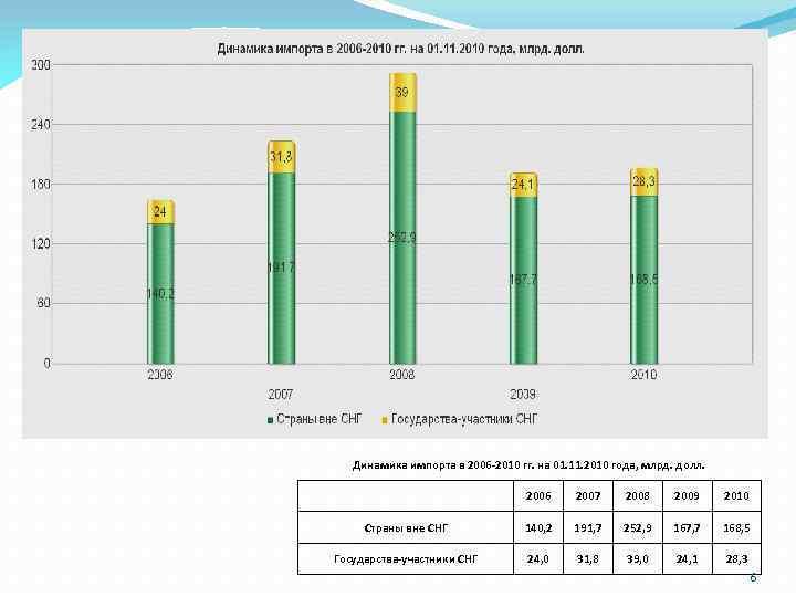 Динамика импорта в 2006 -2010 гг. на 01. 11. 2010 года, млрд. долл. 2006