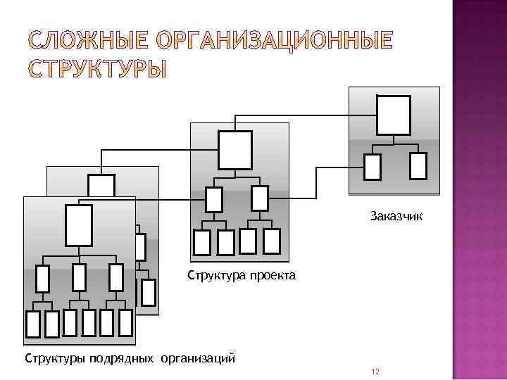 Заказчик Структура проекта Структуры подрядных организаций 12