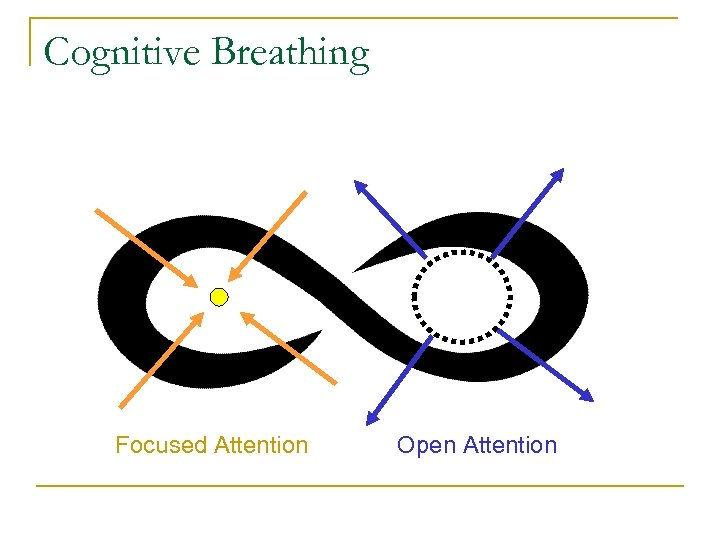 Cognitive Breathing Focused Attention Open Attention