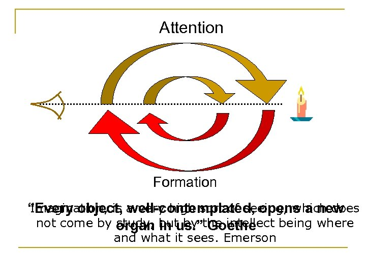 """Attention Formation Imagination, is well-contemplated, opens a new """"Every object, a very high sort"""