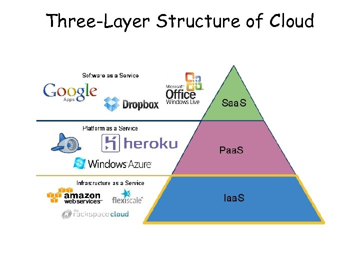 Three-Layer Structure of Cloud
