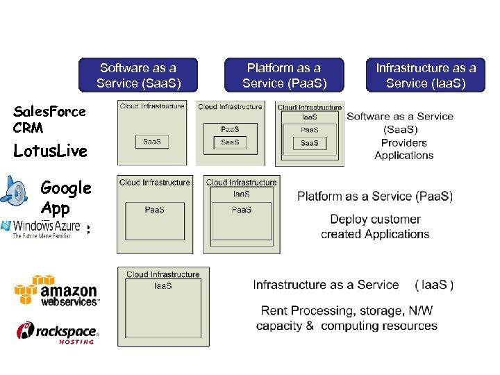 Cloud Service Models Software as a Service (Saa. S) Platform as a Service (Paa.