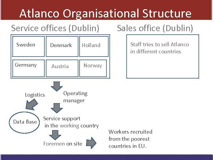Atlanco Organisational Structure Service offices (Dublin) Sweden Denmark Holland Germany Austria Sales office (Dublin)