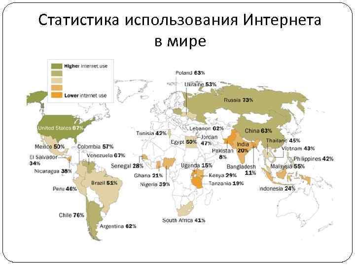 Статистика использования Интернета в мире