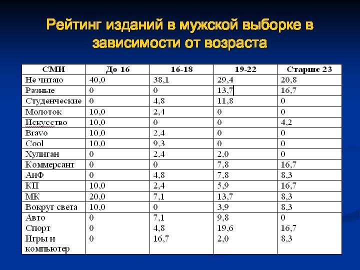 Рейтинг изданий в мужской выборке в зависимости от возраста