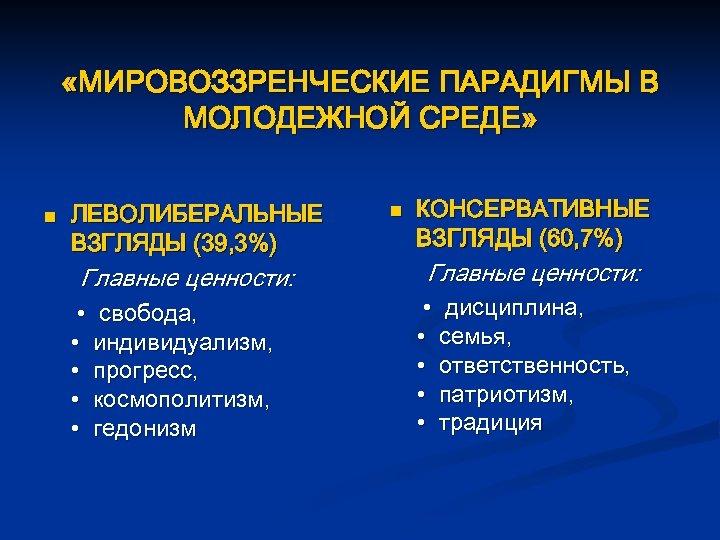 «МИРОВОЗЗРЕНЧЕСКИЕ ПАРАДИГМЫ В МОЛОДЕЖНОЙ СРЕДЕ» n ЛЕВОЛИБЕРАЛЬНЫЕ ВЗГЛЯДЫ (39, 3%) Главные ценности: •