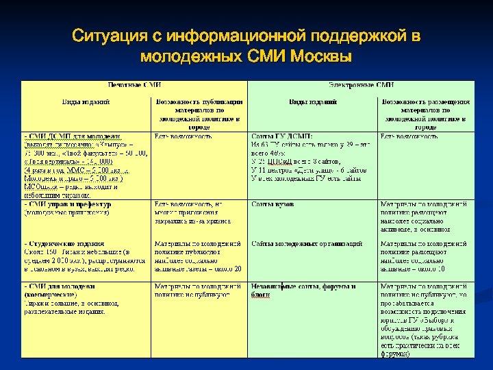 Ситуация с информационной поддержкой в молодежных СМИ Москвы