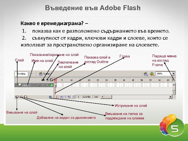Въведение във Adobe Flash Какво е времедиаграма? – 1. показва как е разположено съдържанието