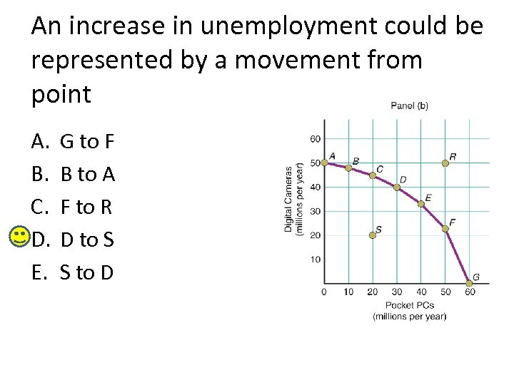 An increase in unemployment could be represented by a movement from point A. B.