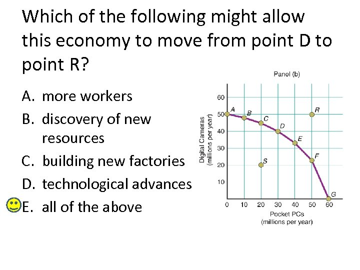 Which of the following might allow this economy to move from point D to