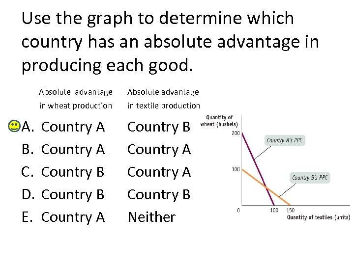 Use the graph to determine which country has an absolute advantage in producing each