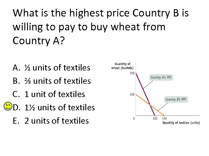 What is the highest price Country B is willing to pay to buy wheat