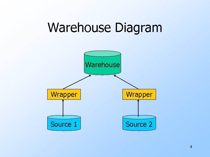 Warehouse Diagram Warehouse Wrapper Source 1 Source 2 8